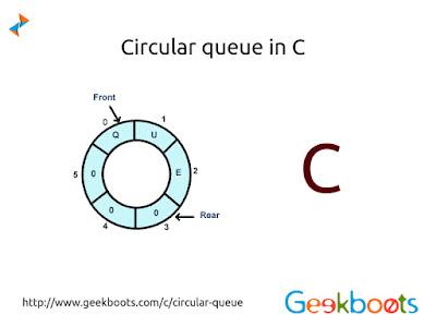 Circular queue in c ccuart Gallery