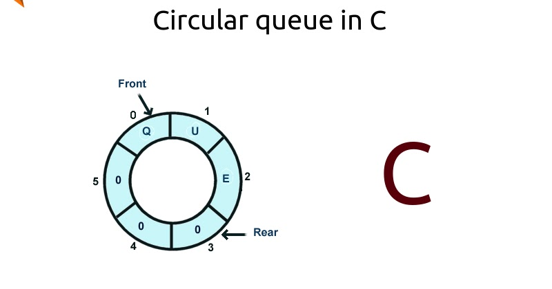 Circular queue in c circularqueueincg ccuart Images