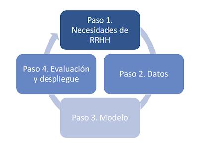 Paso 1: Necesidades RRHH. Paso 2: Datos. Paso 3: Modelo. Paso 4. Evaluación y despliegue