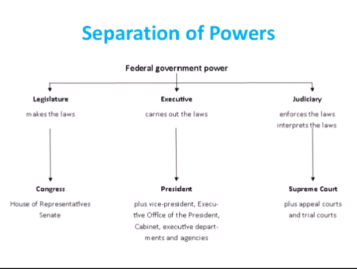 "rules of separation of power in Separation of powers the term ""separation of powers"" was coined by the 18th century philosopher montesquieu separation of powers is a model that divides the government into separate branches, each of which has separate and independent powers."