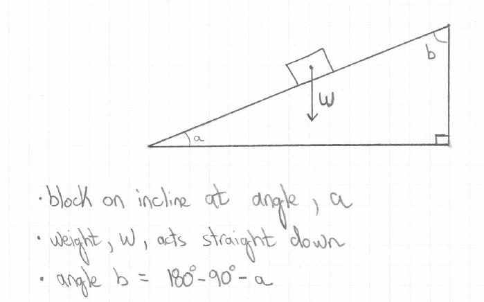 Python Advanced #3 - Physics problem of block sliding down