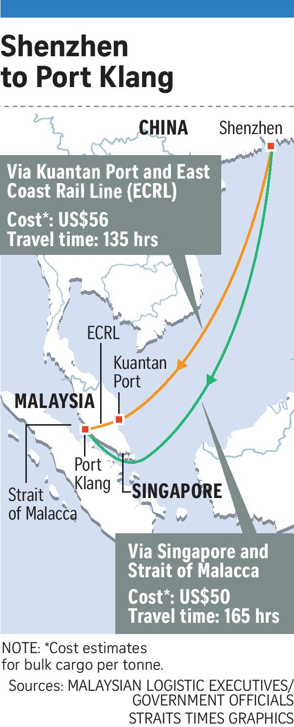 If Only Singaporeans Stopped to Think: Malaysia's East Coast Rail Line ...