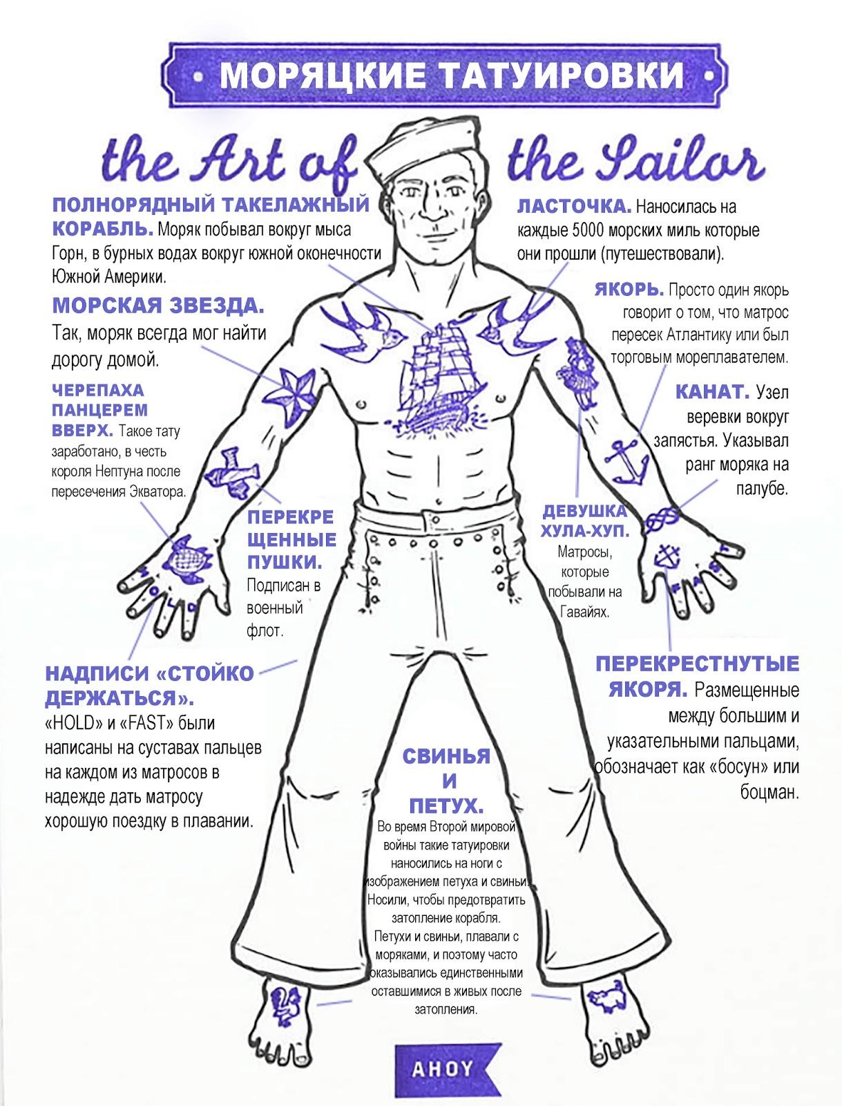 моряцкие татуировки и их значения The Art Of The Sailor Body