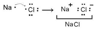 exemplo ligaçao ionica