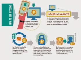 apa itu bitcoin kereskedő