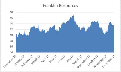 Dividend Aristocrat Franklin Resources 2017 dividend increase