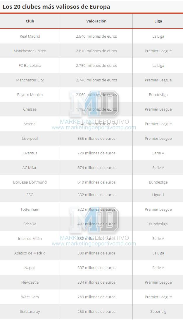 Tabla con los 20 clubes más valiosos de Europa