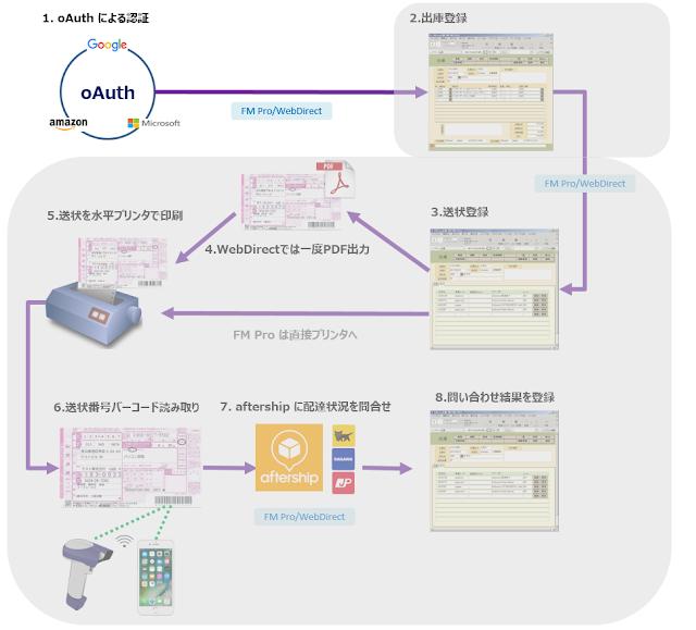 oAuth 認証で FileMaker にログインし、出庫画面から送状発行と追跡をする