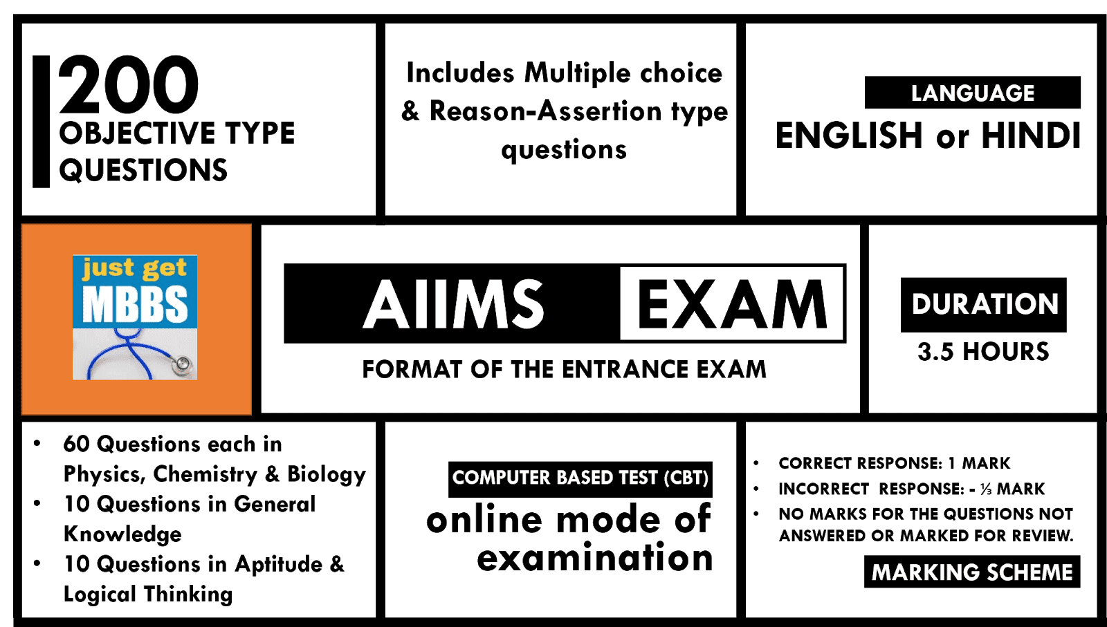 AIIMS Entrance Exam Infographic