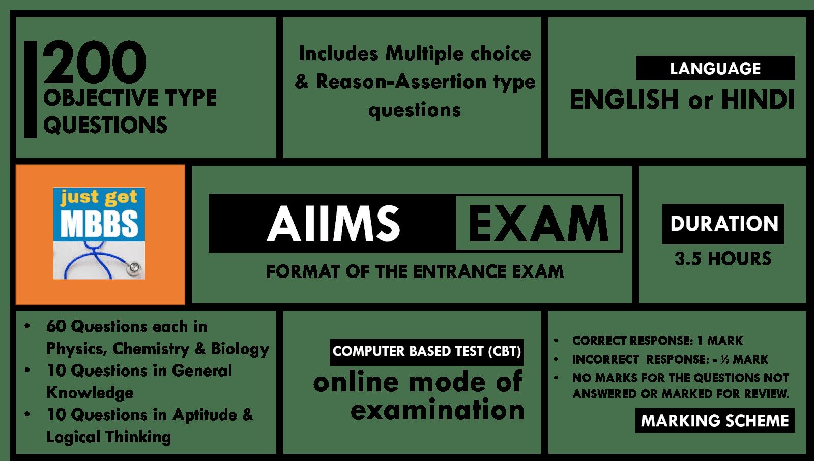 AIIMS Entrance Exam Infographic