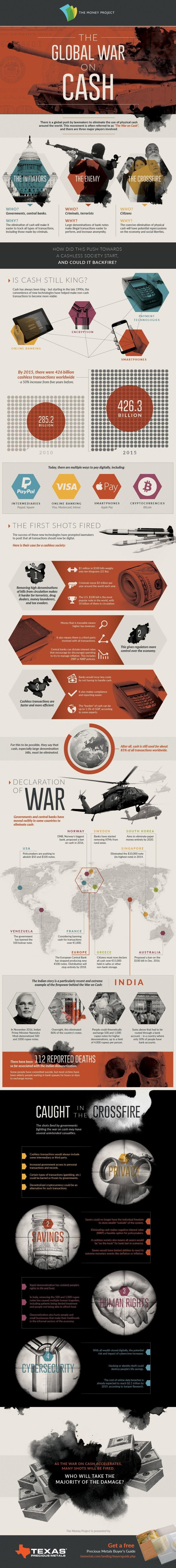 The Global War on Cash