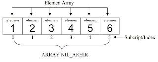 Array Elements