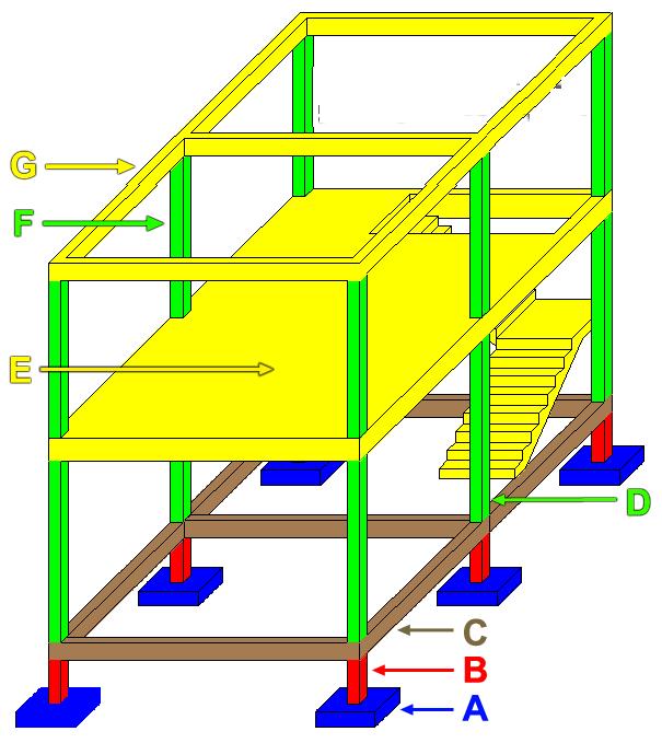 Metode Pelaksanaan Pekerjaan Cor Beton Pada Struktur Rumah 1 Lantai Dan Rumah 2 Lantai Konstruksi Sipil