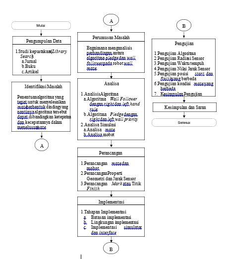 Catatan mahasiswa si analisis perbandingan algoritma pledge langkah langkah yang akan ditempuh dalam penelitian ini dapat dilihat pada diagram alir dibawah ini ccuart Image collections