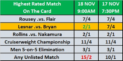 Survivor Series 2018 - Highest Rated Match Betting