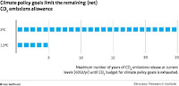 Maximum number of years of CO2 emissions release (Credit: Mercator Research Institute) Click to Enlarge.