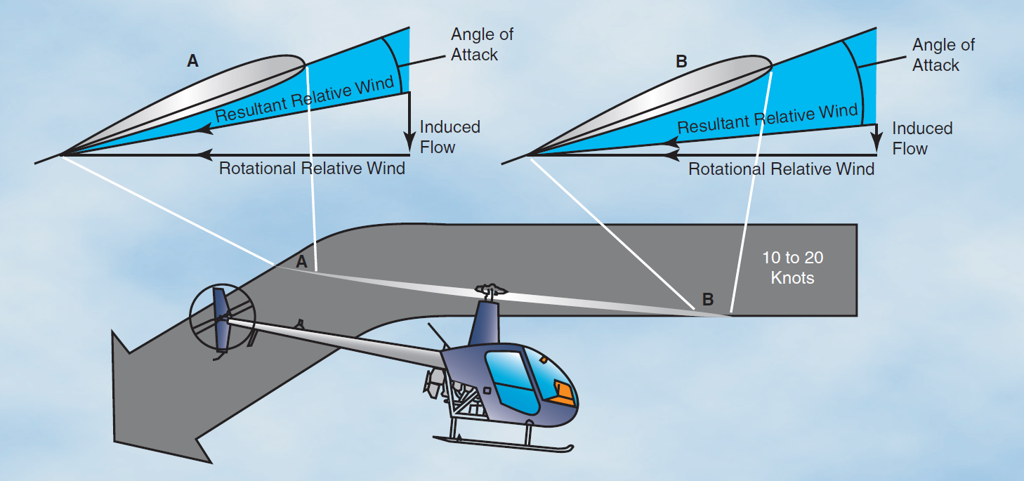 aerodynamic of rotor helicopter flight Introduction to helicopter aerodynamics workbook aerodynamics transition  chapter 1 atmospheric density and helicopter flight 4b88/5 19:30 chapter 2 rotor blade .