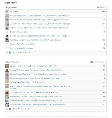 pages viewed listing favorites
