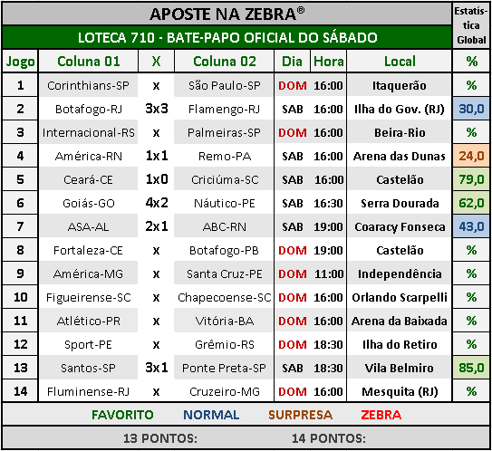 LOTECA 710 - BATE-PAPO OFICIAL DO SÁBADO 04
