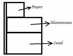 IGCSE Physics Revision Practice Online