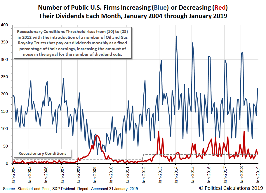 Number of Public U.S. Firms Increasing or Decreasing Their Dividends Each Month, January 2004 through January 2019
