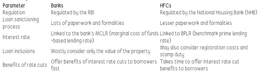 Bank vs Hfc