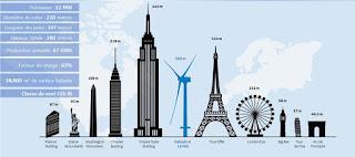 http://www.lefigaro.fr/conjoncture/2018/03/01/20002-20180301ARTFIG00347-general-electric-va-construire-en-france-la-plus-grande-eolienne-offshore-du-monde.php