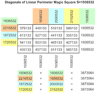 Diagonals of linear perimeter magic square of order-4 with magic sum S=1936532