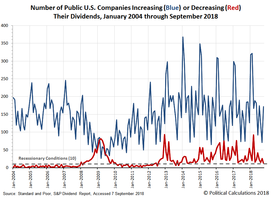 Number of Public U.S. Companies Increasing (Blue) or Decreasing (Red) Their Dividends, January 2004 through October 2018