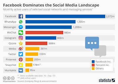 social media user stats chart