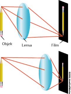 efek bayangan benda jika lensa digerakkan menjauhi atau mendekati objek