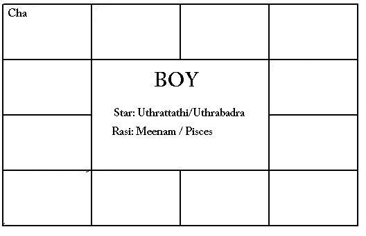 Anusham star matching in astrology