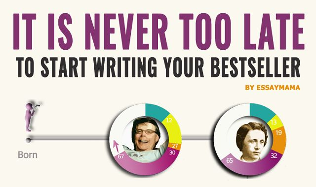It Is Never Too Late To Start Writing Your Bestseller