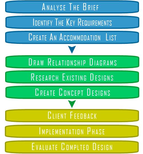 Interior design process onlinedesignteacher for Interior design process