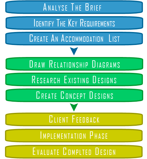 Interior design process onlinedesignteacher for Interior design process