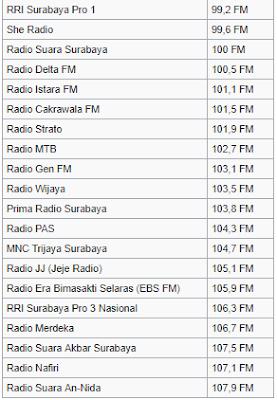 frekuensi radio surabaya terbaru