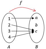 fungsi-into