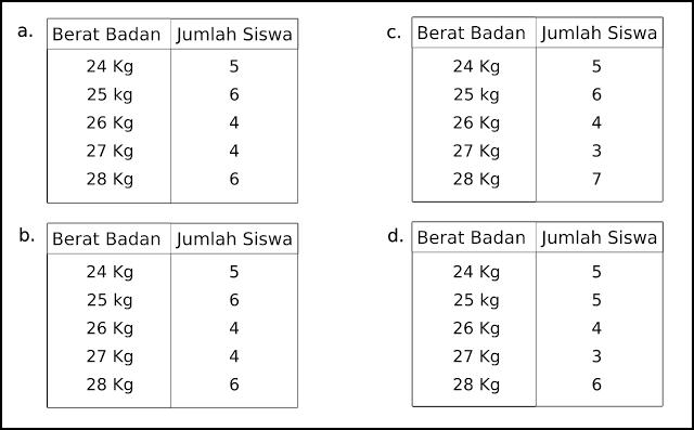 Kumpulan Soal Matematika Kelas 6 SD Semester 1 dan 2 Dilengkapi Kunci Jawaban