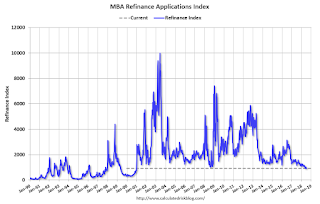 MBA: Mortgage Applications Increase in Latest Weekly Survey, Refinance Activity Lowest since 2000