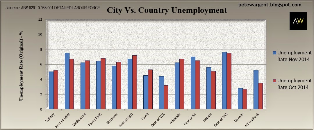 City country unemployment