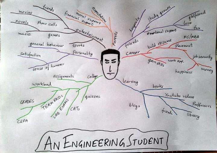 Funny Wallpaper Of Engineering Student
