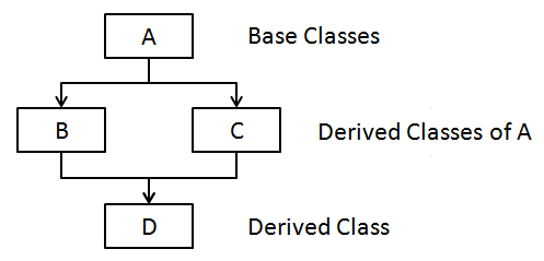 Types of inheritance in Java