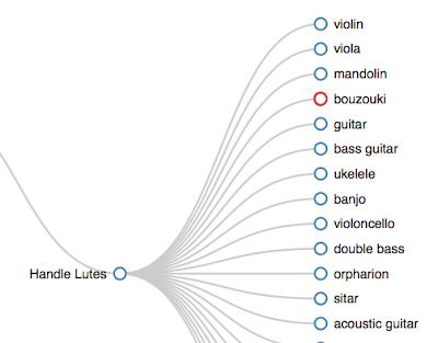 Tree structure acting as instrument model classification hierarchy. #VisualFutureOfMusic #WorldMusicInstrumentsAndTheory