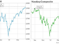 Expect The Unexpected in Stocks?