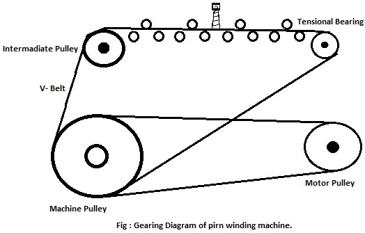 Study on gearing diagram and production calculation of
