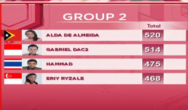 hasil sementara DA Asia 3 Top 20 Grup 2 Tadi Malam 15 November 2017