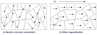 लोह चुम्बकीय पदार्थ की परिभाषा क्या है ,गुण ,व्याख्या , उदाहरण