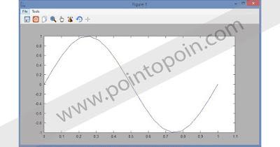Output gelombang sinusoida yang dihasilkan