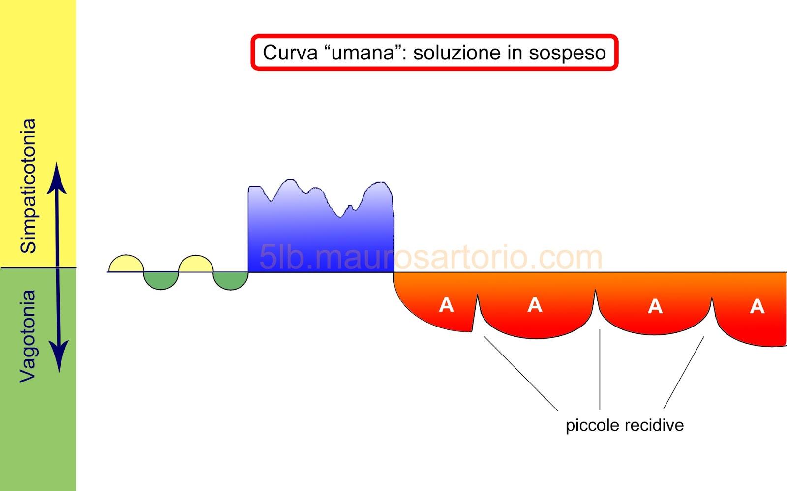 Curva bifasica sospesa 5 leggi biologiche