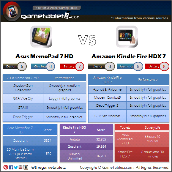Asus MemoPad 7 HD vs Amazon Kindle Fire HDX 7 benchmarks and gaming performance